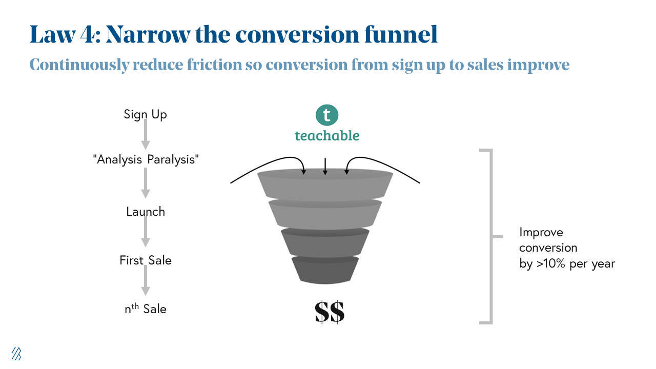 Law 4: Narros the conversion funnel