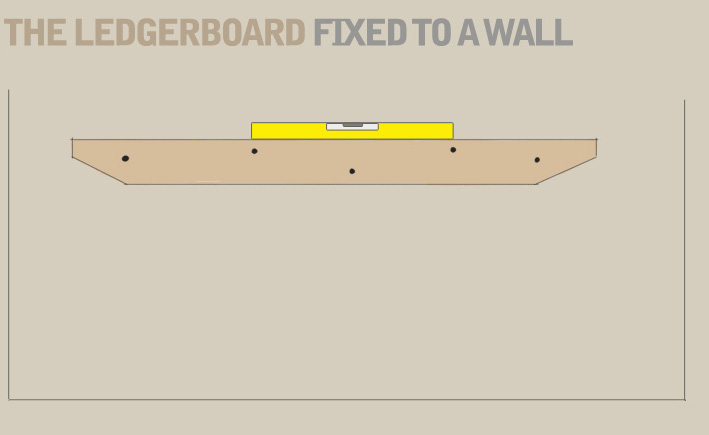 A diagram recommending the use of a spirit level when mounting the ledger board for onto a wall