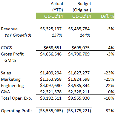 2014 YTD actual versus budget