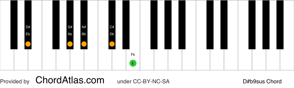 Piano chord chart for the D sharp suspended fourth flat ninth chord (D#b9sus). The notes D#, G#, A#, C# and E are highlighted.