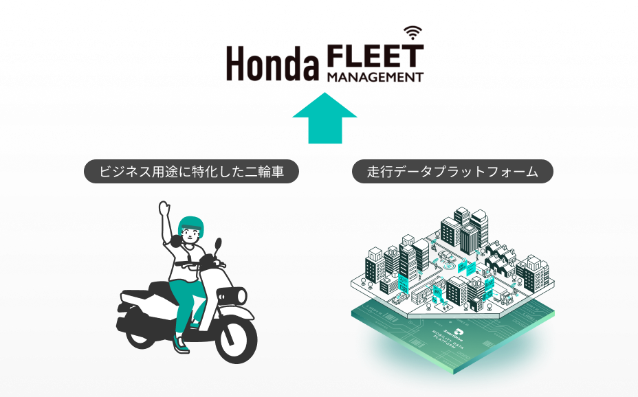 二輪車用コネクテッドサービスへのプラットフォーム提供 イメージ