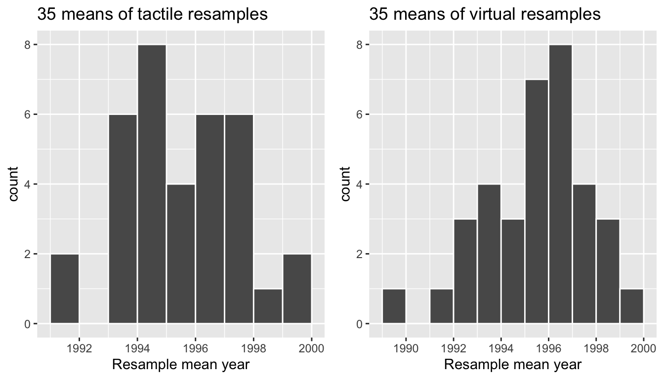 Comparing distributions of means from resamples.