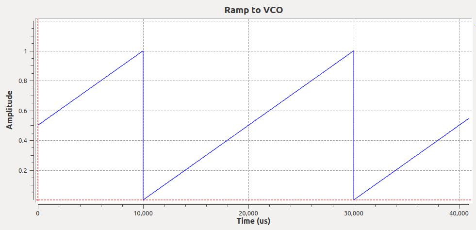 FMCW ramp input to VCO