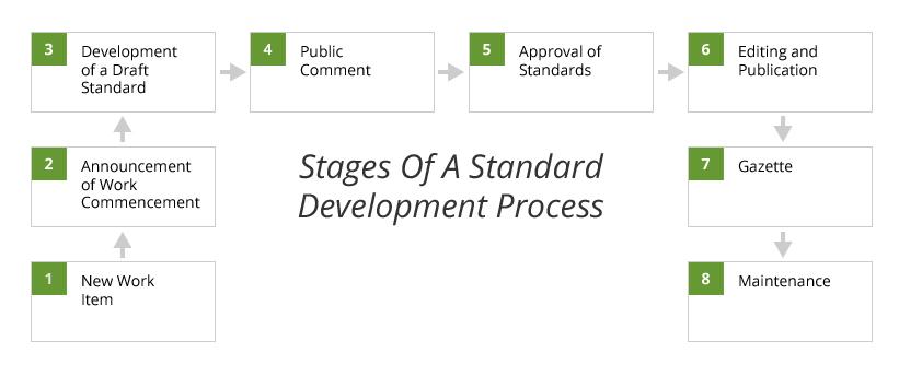ITSC Standard Workflow