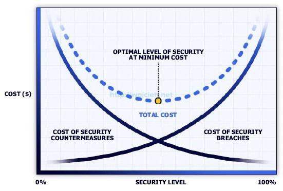 Security estimation