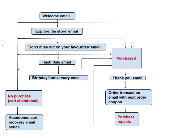 Email flow