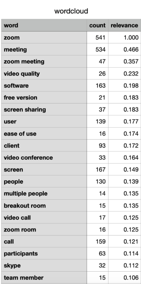 Word frequency and relevance scores