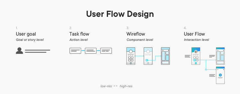User Flow Design