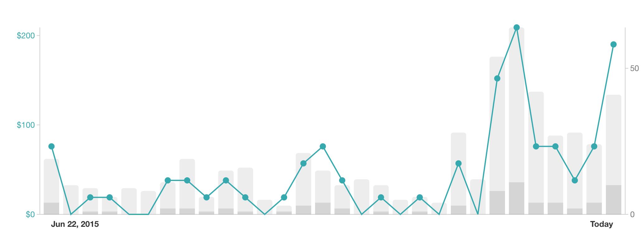 JFS sales chart a few days later