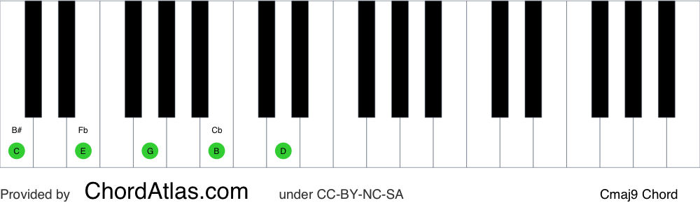 Piano chord chart for the C major ninth chord (Cmaj9). The notes C, E, G, B and D are highlighted.