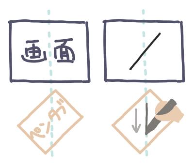 画面に対して垂直に線を引いても、画面上では斜めの線になってしまう。