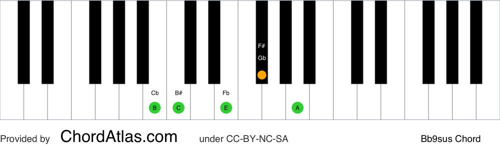 Piano chord chart for the B suspended fourth flat ninth chord (Bb9sus). The notes B, E, F#, A and C are highlighted.