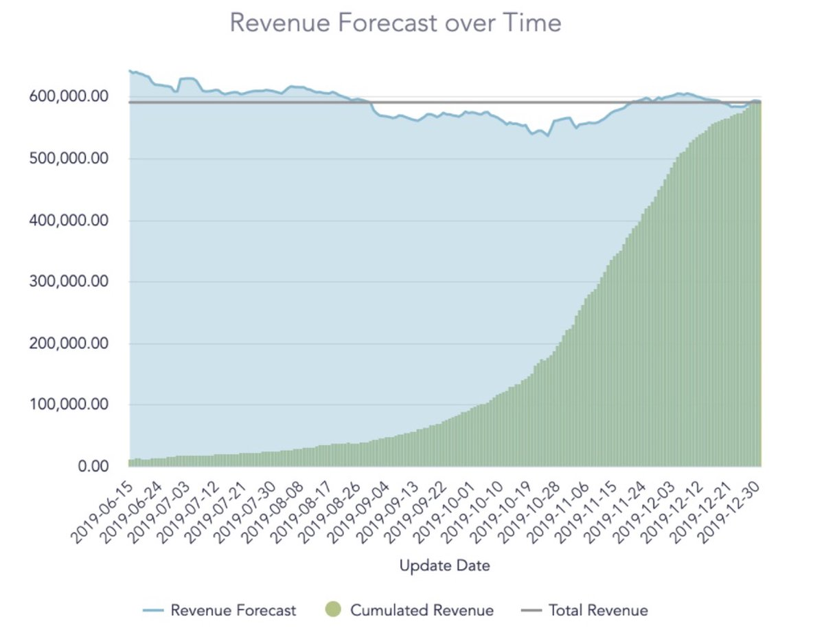 pace revenue forecasting over time