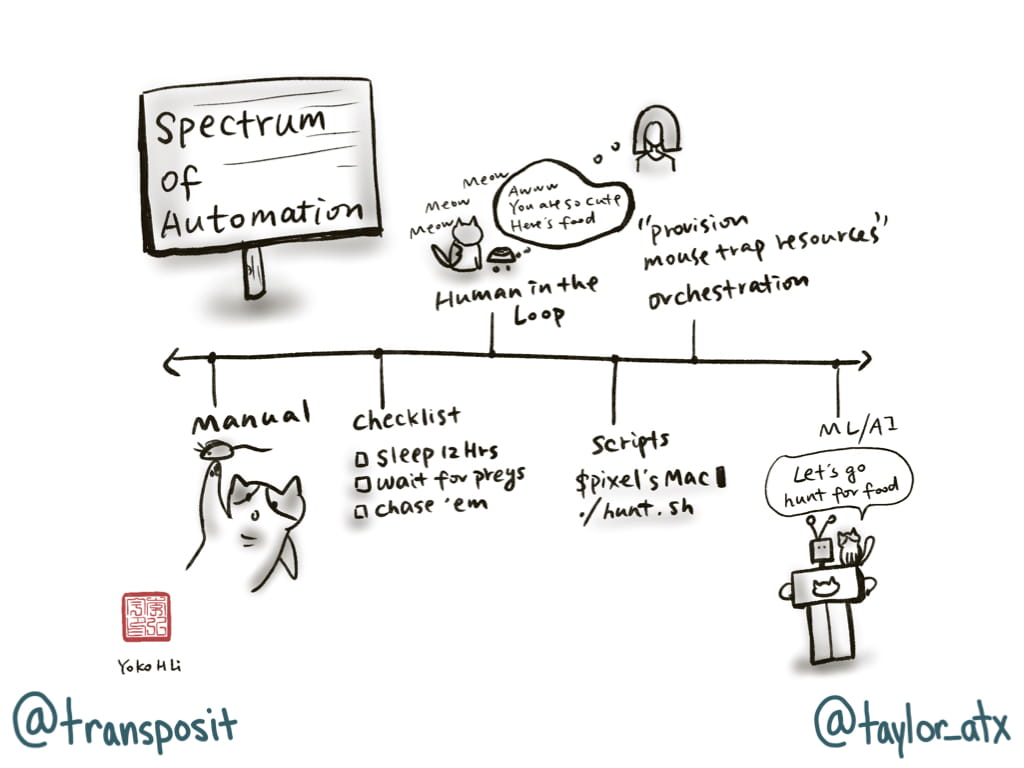 Spectrum of Automation