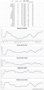 Statistici blog.claudiuconstantin.ro