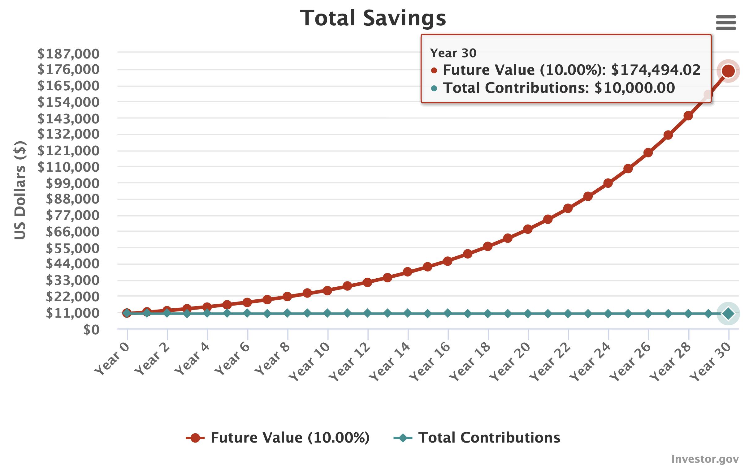 Gráfica de interés compuesto con inversión inicial de $10,000, a 30 años y tasa anual del 10%