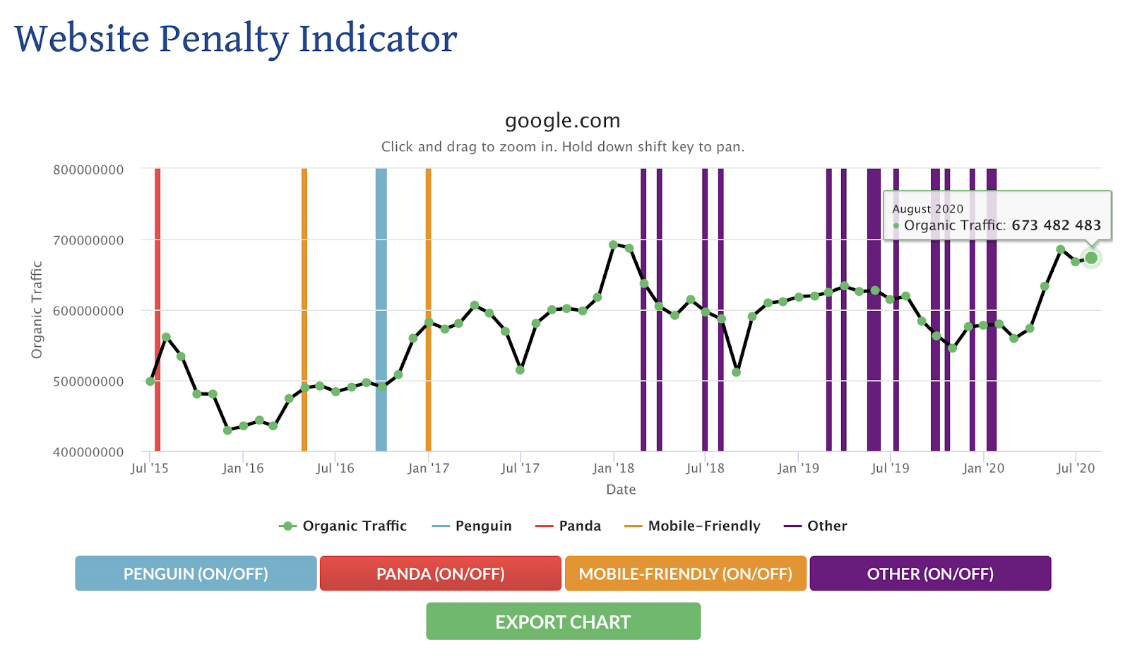 Website Penalty Indicator that shows recent algorithm updates from Google.