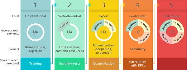 Keikendo model et ses 5 phases de maturité organisationnelle UX design et UX research
