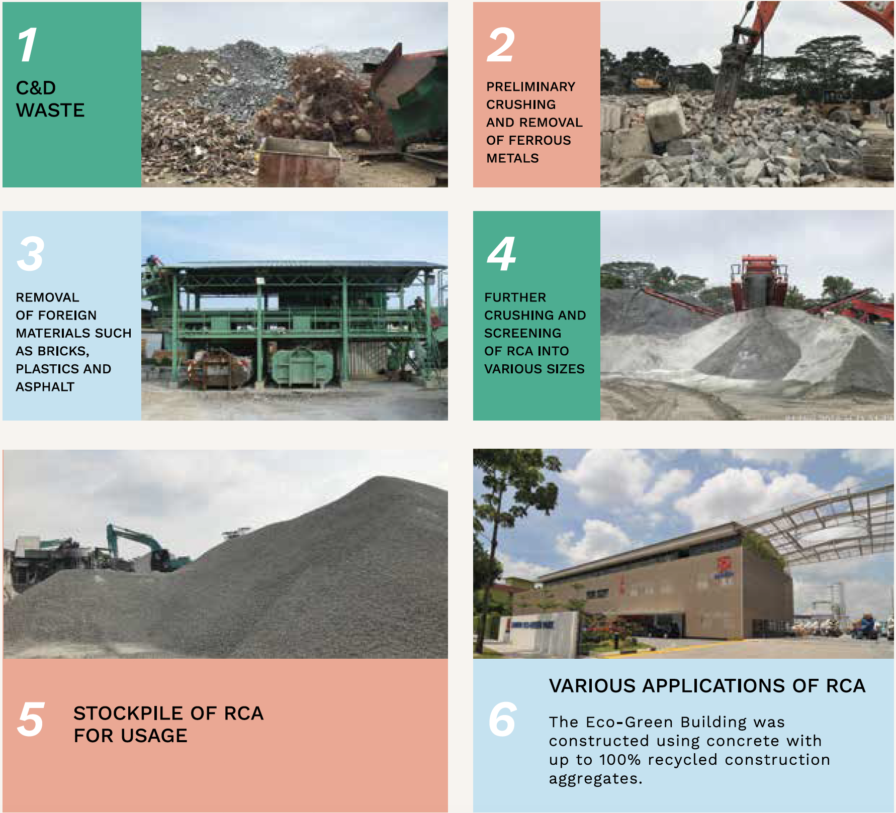 recycled concrete aggregate process