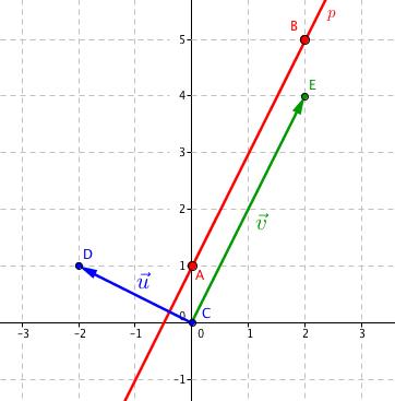 Normálový vektor \vec{\mathbf{u}} je kolmý ke směrovému vektoru \vec{\mathbf{v}}