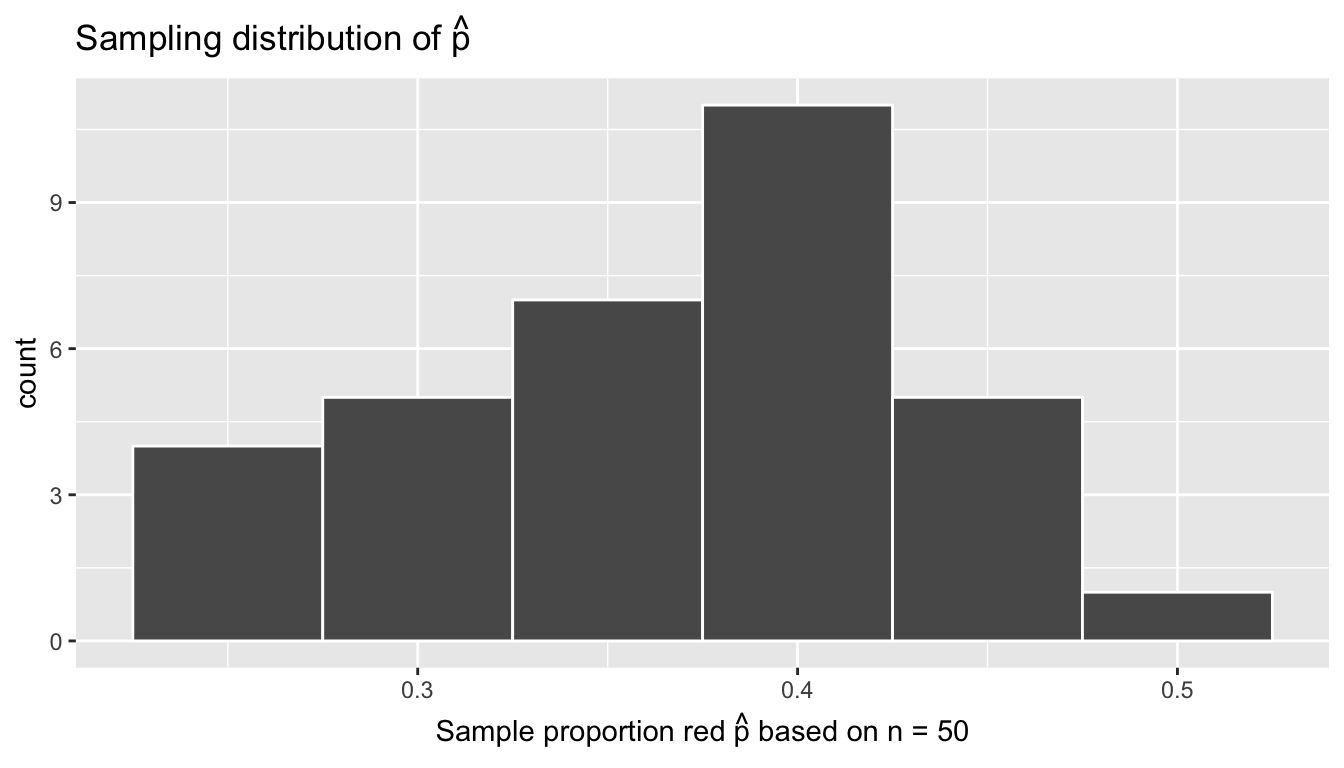 Sampling distribution of 33 sample proportions based on 33 virtual samples with n=50