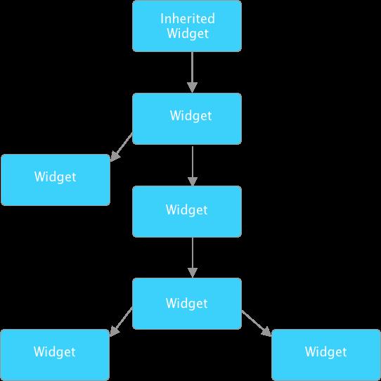 flutter inherited widget