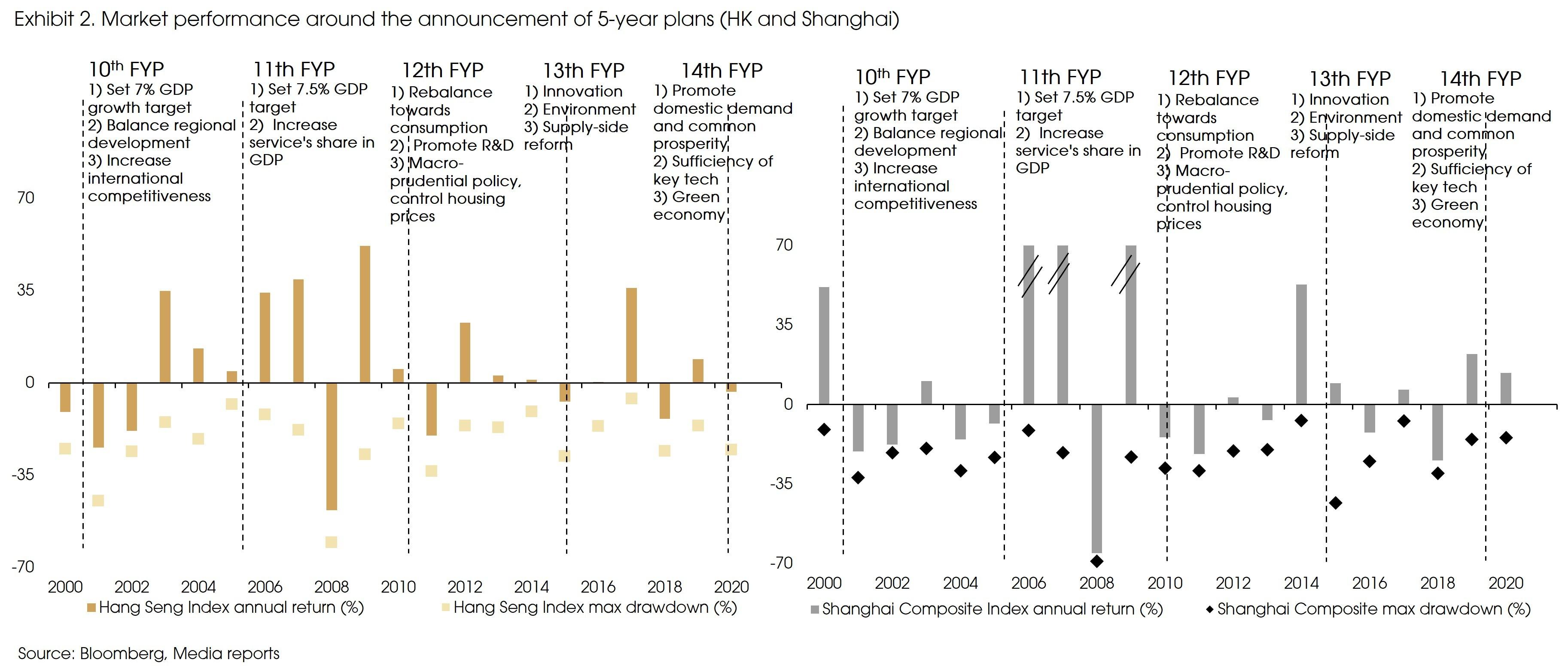 Exhibit 2 Market performance around 5 year plan announcements