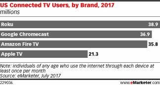 smart tv usage