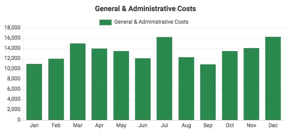 Custom QuickBooks chart showing General & Administrative Costs