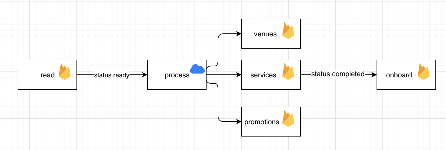 Atomic Operations with Firestore | Blog