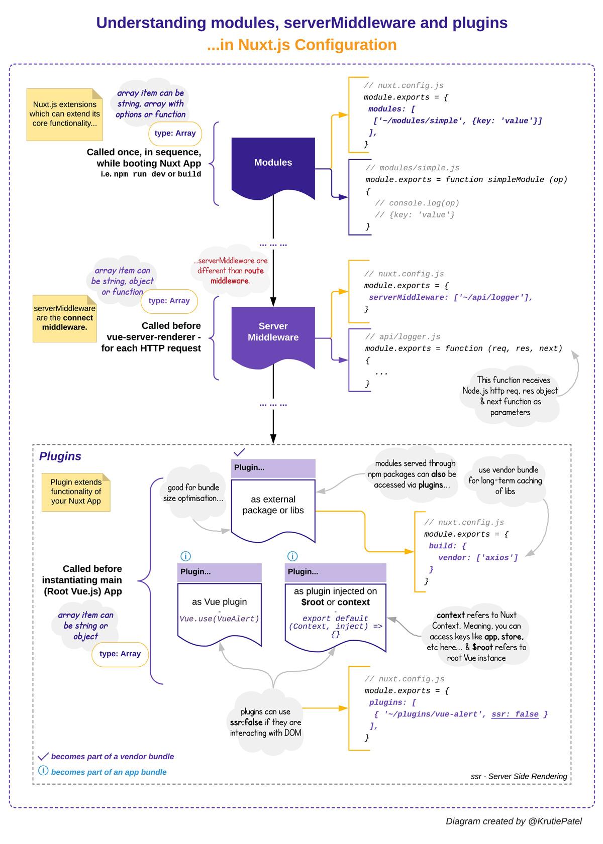 modules-servermiddleware-plugins-in-nuxt-js