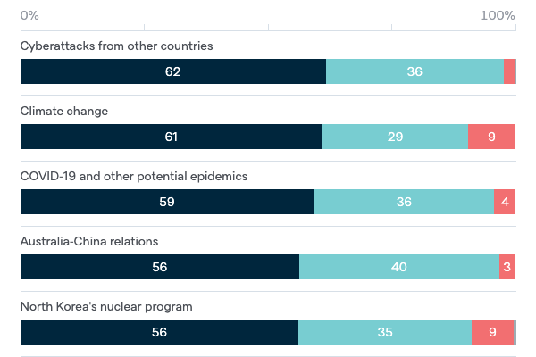 Threats to Australia's vital interests - Lowy Institute Poll 2020
