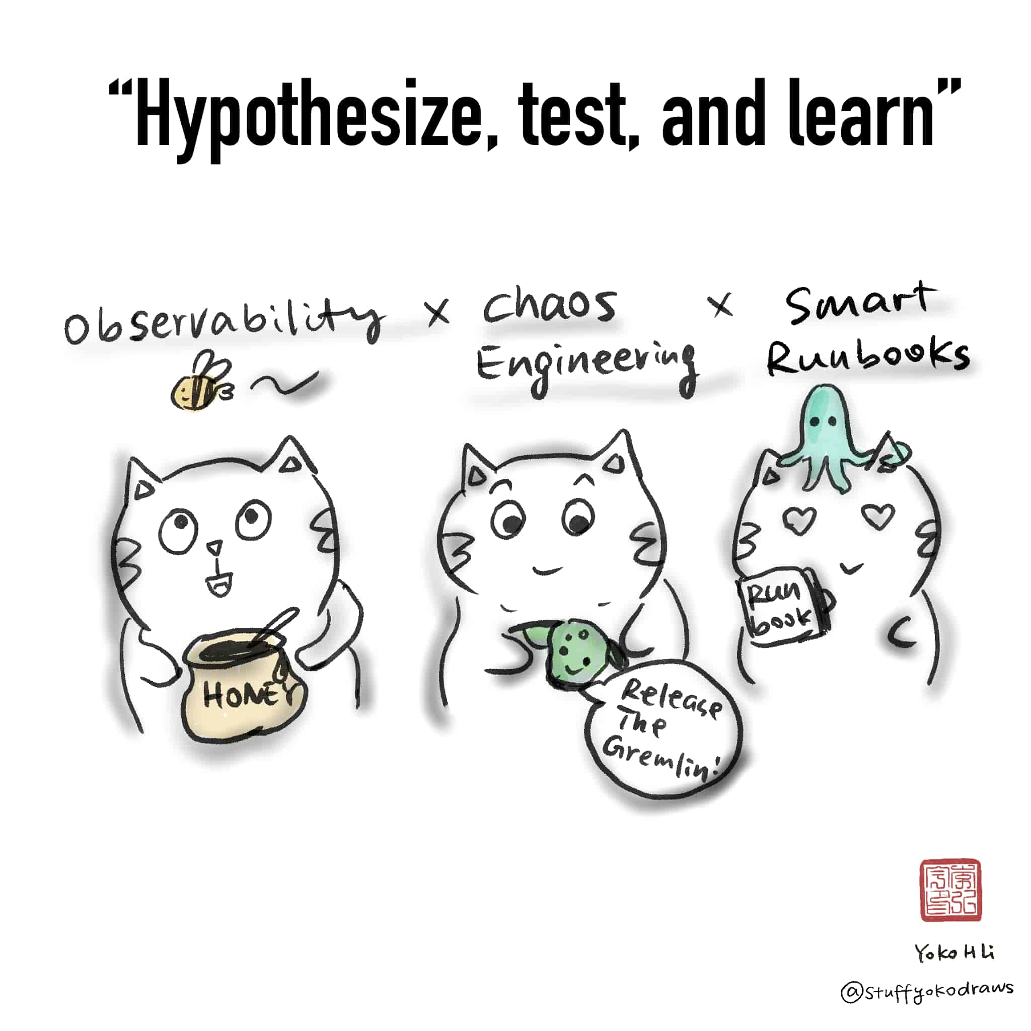 Comic: Hypothesize, test, and learn. Image: Observability with bees (Honeycomb) x Chaos Engineering with Gremlin x Smart Runbooks with Iggy (Transposit)