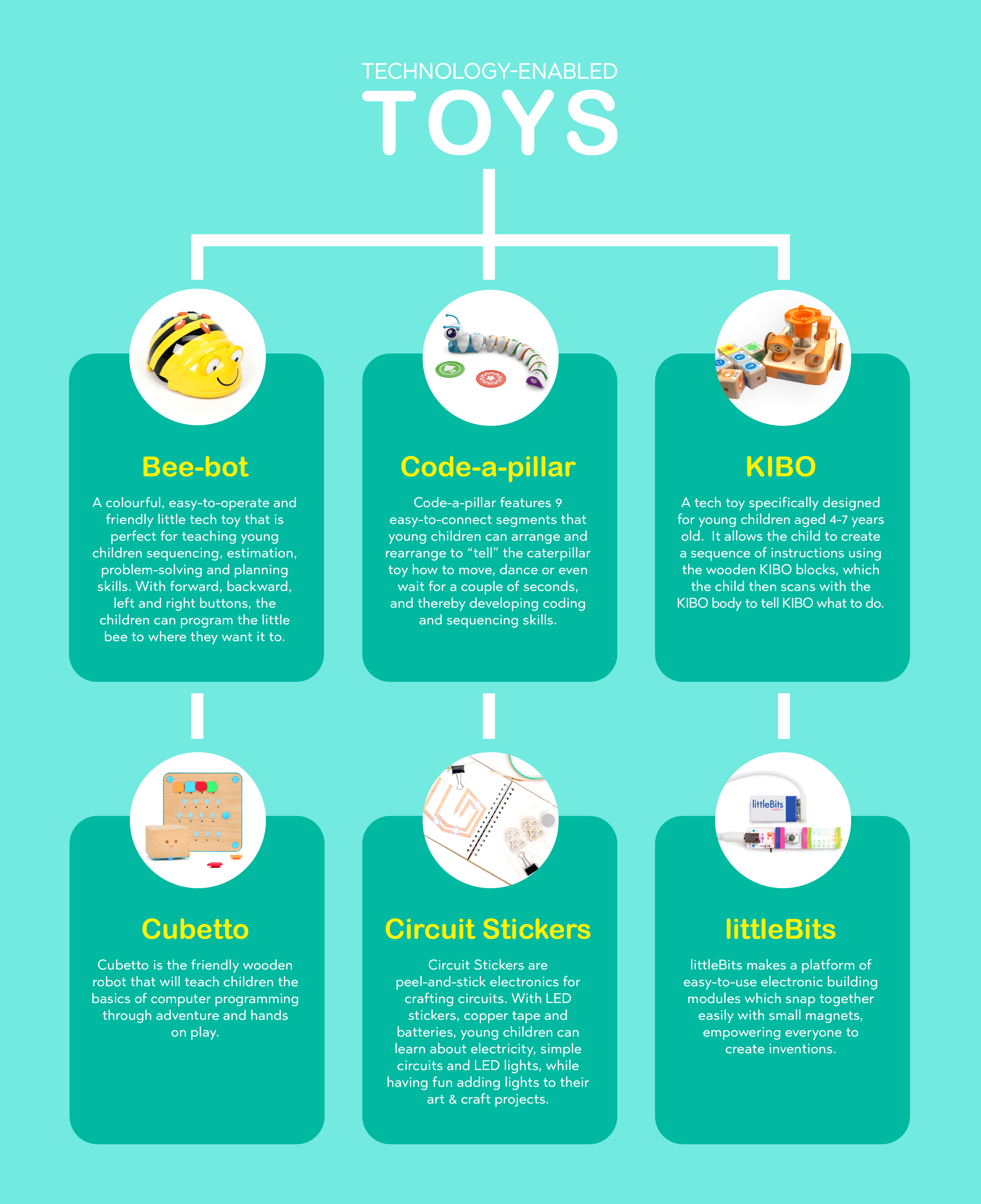 Tech Toys Infographic