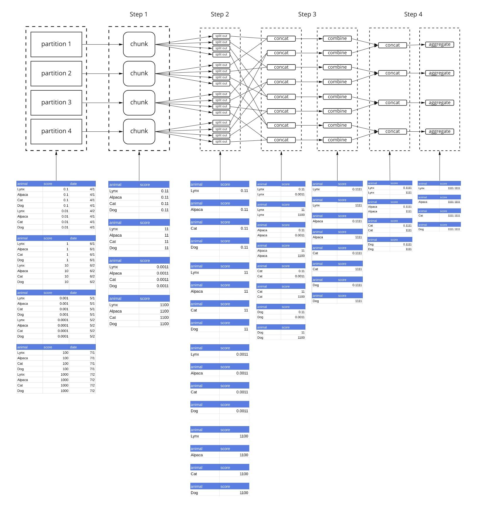 simple-gb-split-every