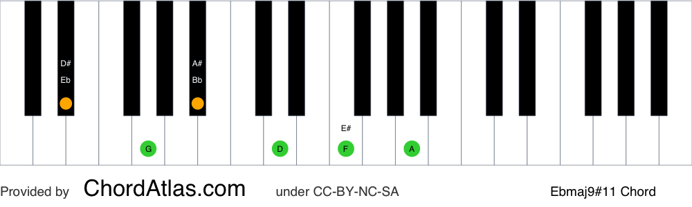 Piano chord chart for the E flat major sharp eleventh (lydian) chord (Ebmaj9#11). The notes Eb, G, Bb, D, F and A are highlighted.