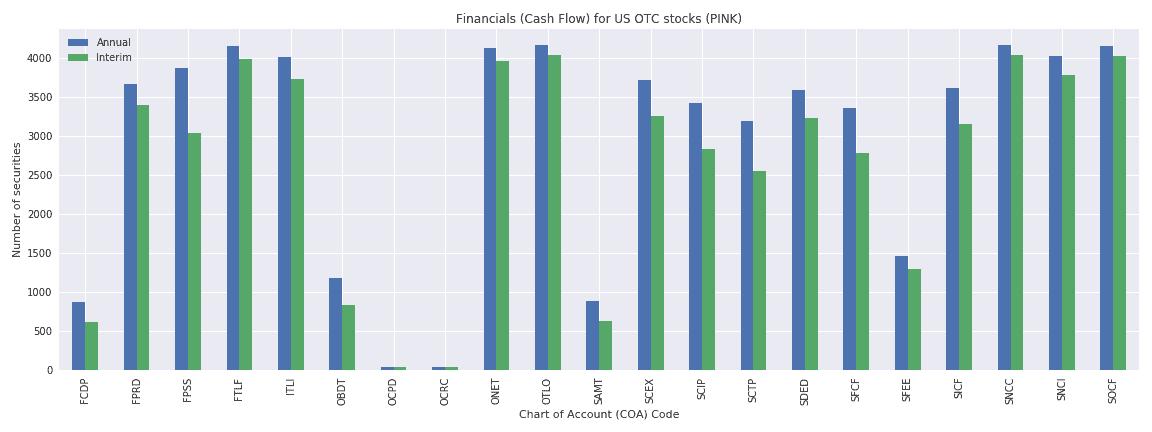 US OTC Reuters financials cash flow