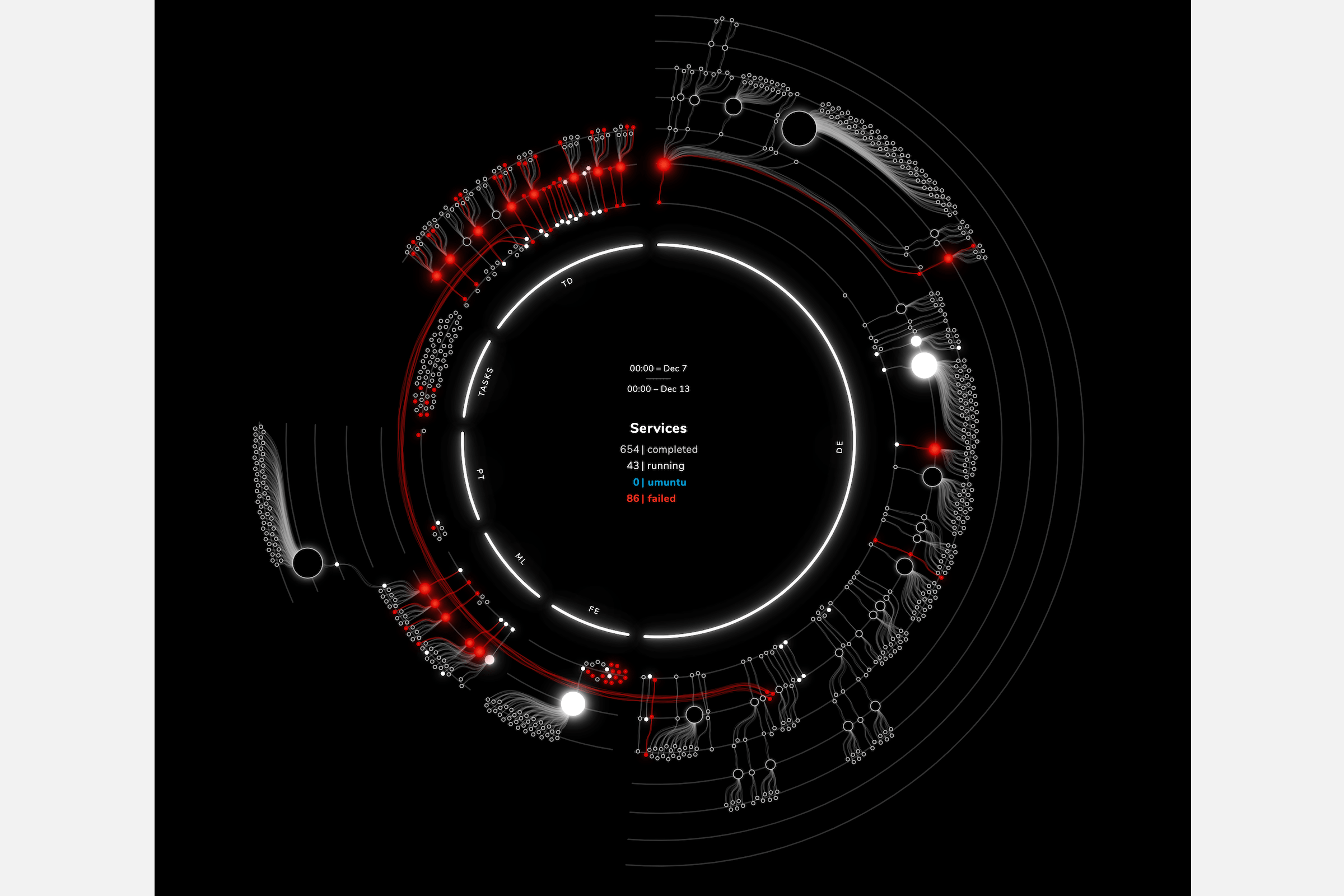 The 'depth circle' showing all the services that ran during a certain period and their connections