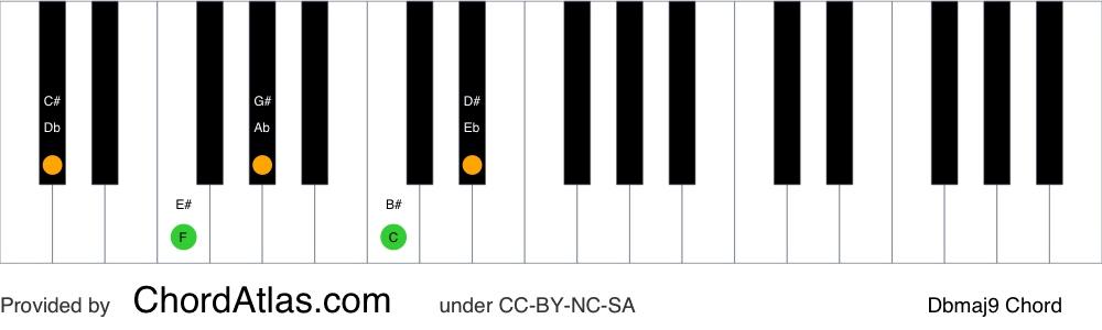 Piano chord chart for the D flat major ninth chord (Dbmaj9). The notes Db, F, Ab, C and Eb are highlighted.