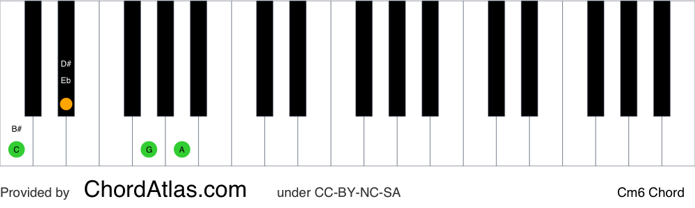 Piano chord chart for the C minor sixth chord (Cm6). The notes C, Eb, G and A are highlighted.