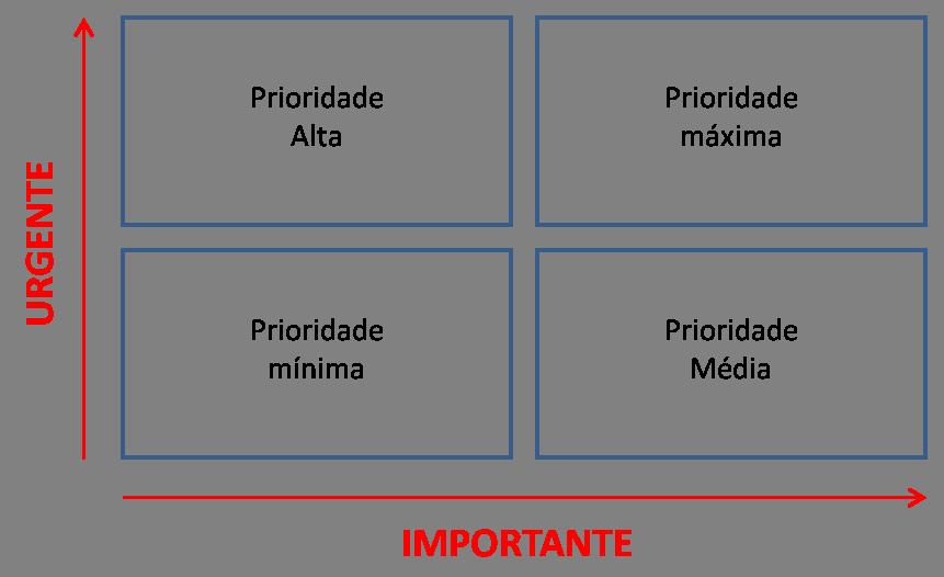 matriz prioridades