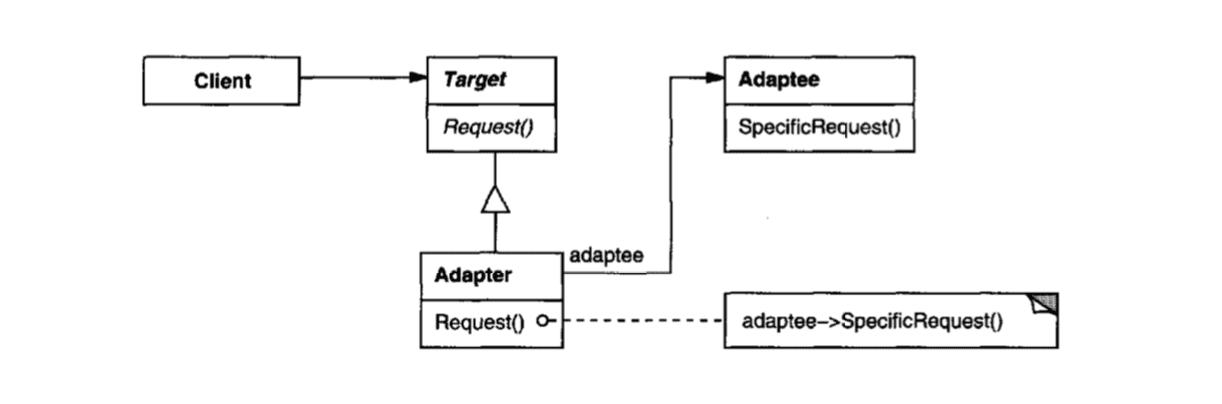 Adapter Pattern Diagram