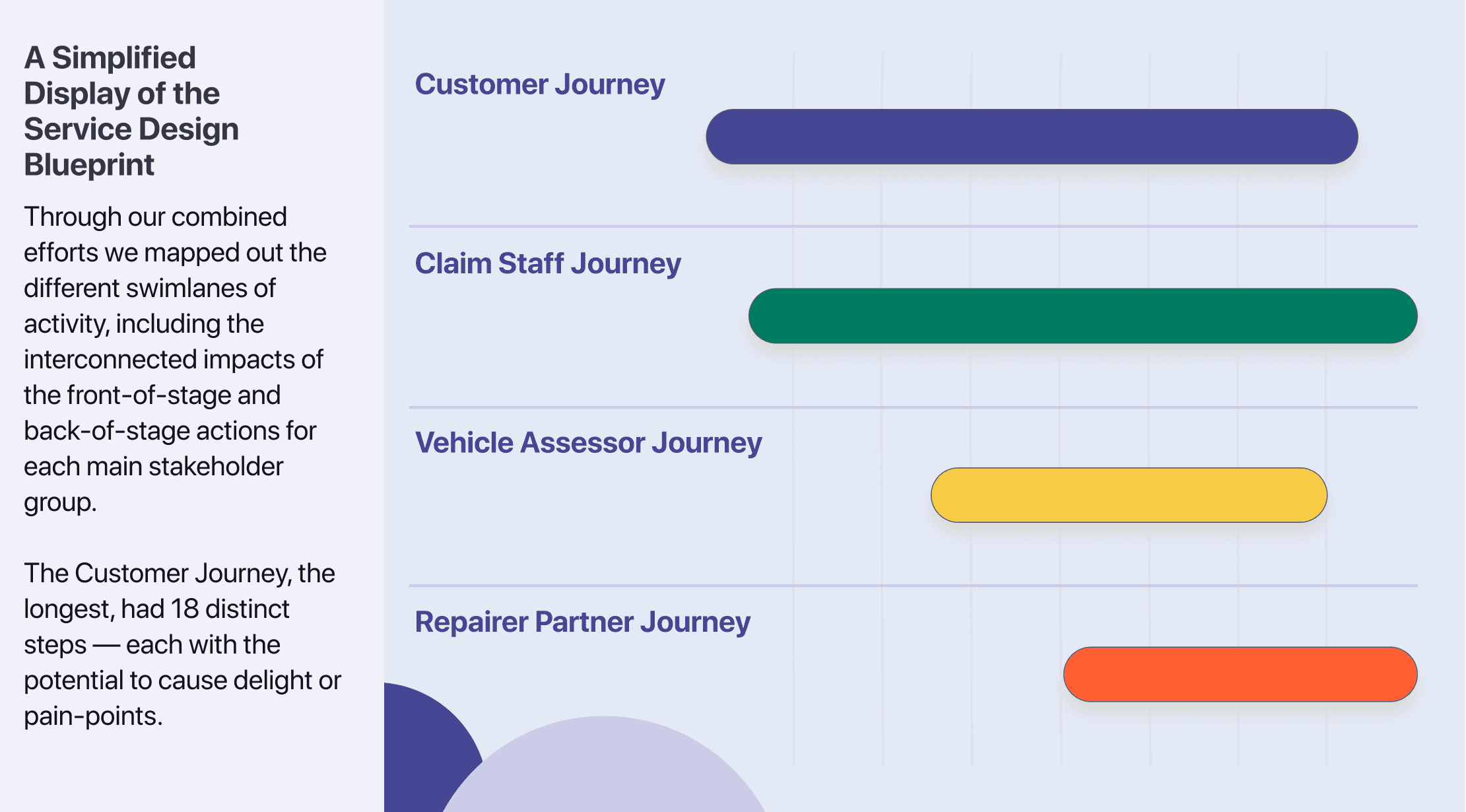 The service blueprint is split into four swim lanes; Customers, Claims Staff, Vehicle Assessors and Vehicle Repairers