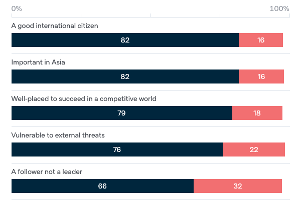 Characteristics of Australia - Lowy Institute Poll 2020