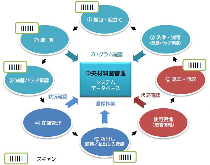 履歴管理システム導入時サイクル図