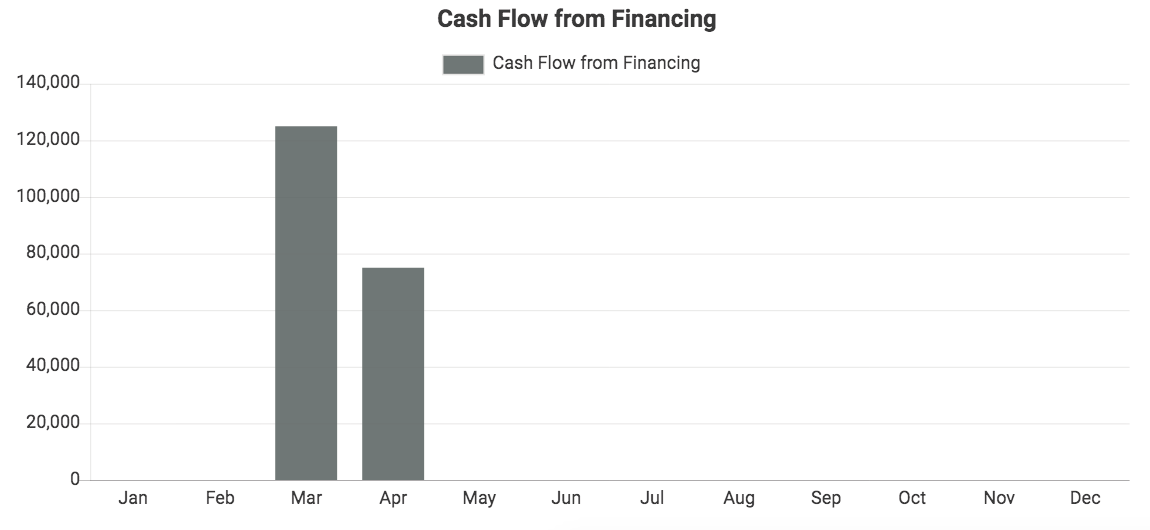 Custom QuickBooks chart showing Cash Flow from Financing