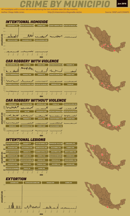 Jun 2016 Infographic of Crime in Mexico