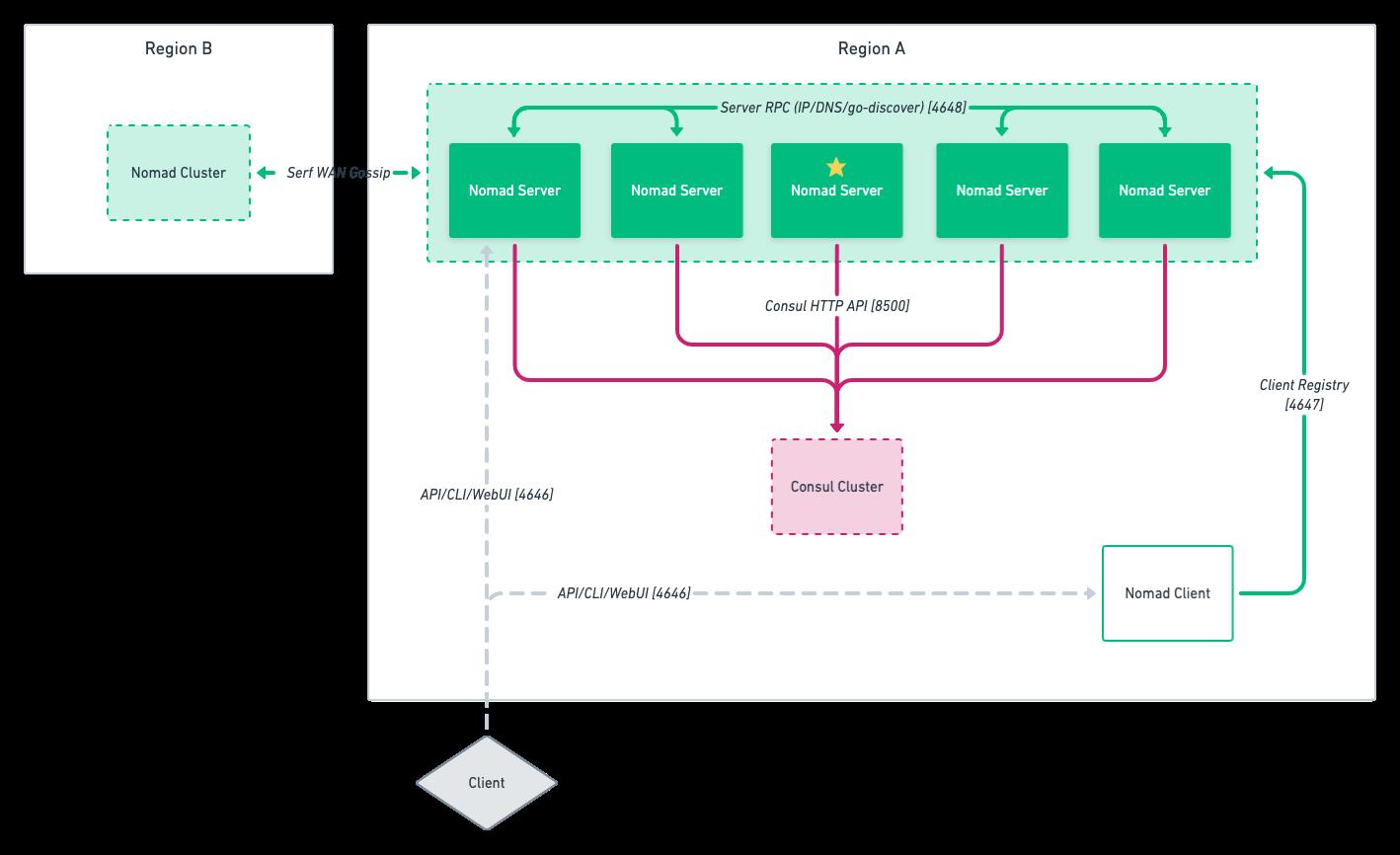 Nomad network diagram
