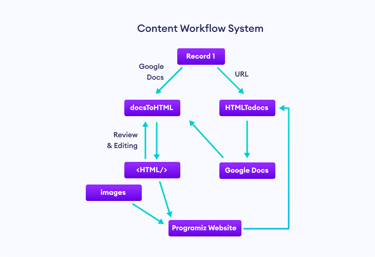 Working of the Content Workflow System