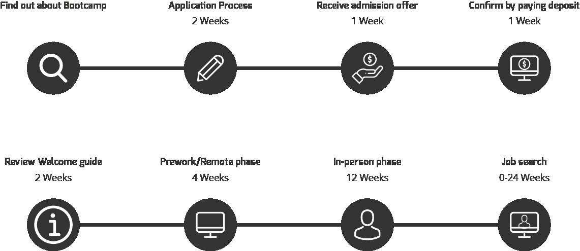 Awesome Inc U Bootcamp Timeline